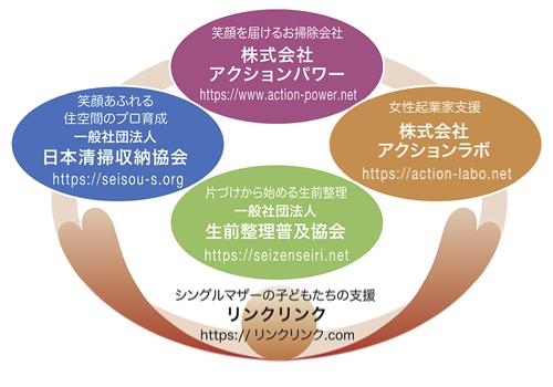 アクショングループ図